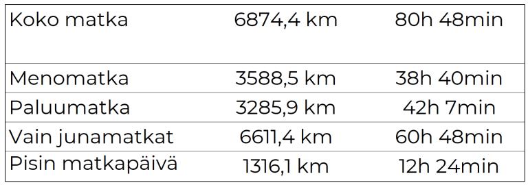 Koko matkan pituus ym